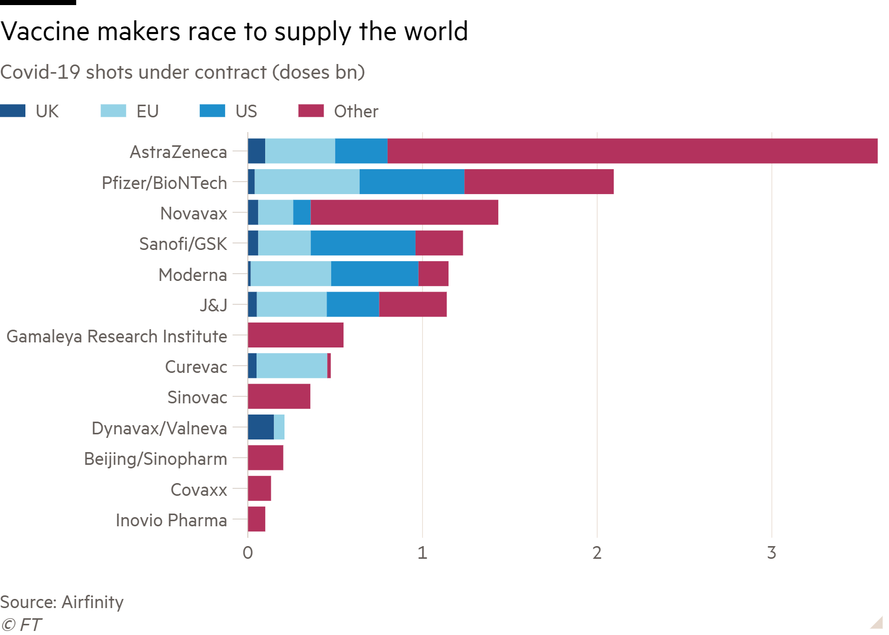 Bar chart of Covid-19 shots under contract (doses bn) showing Vaccine makers race to supply the world