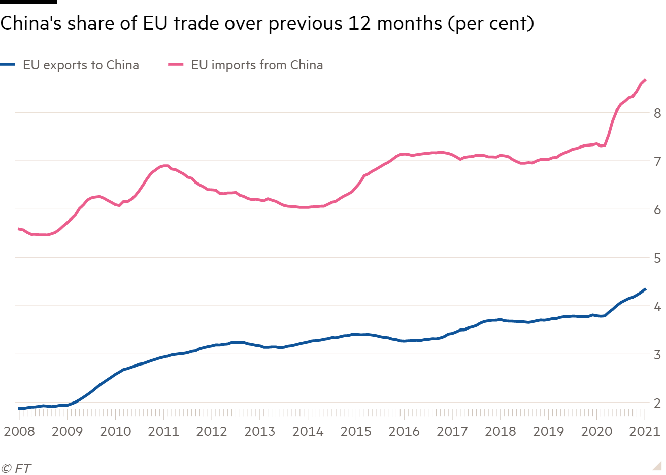 Line chart showing China's share of EU trade over previous 12 months (per cent)