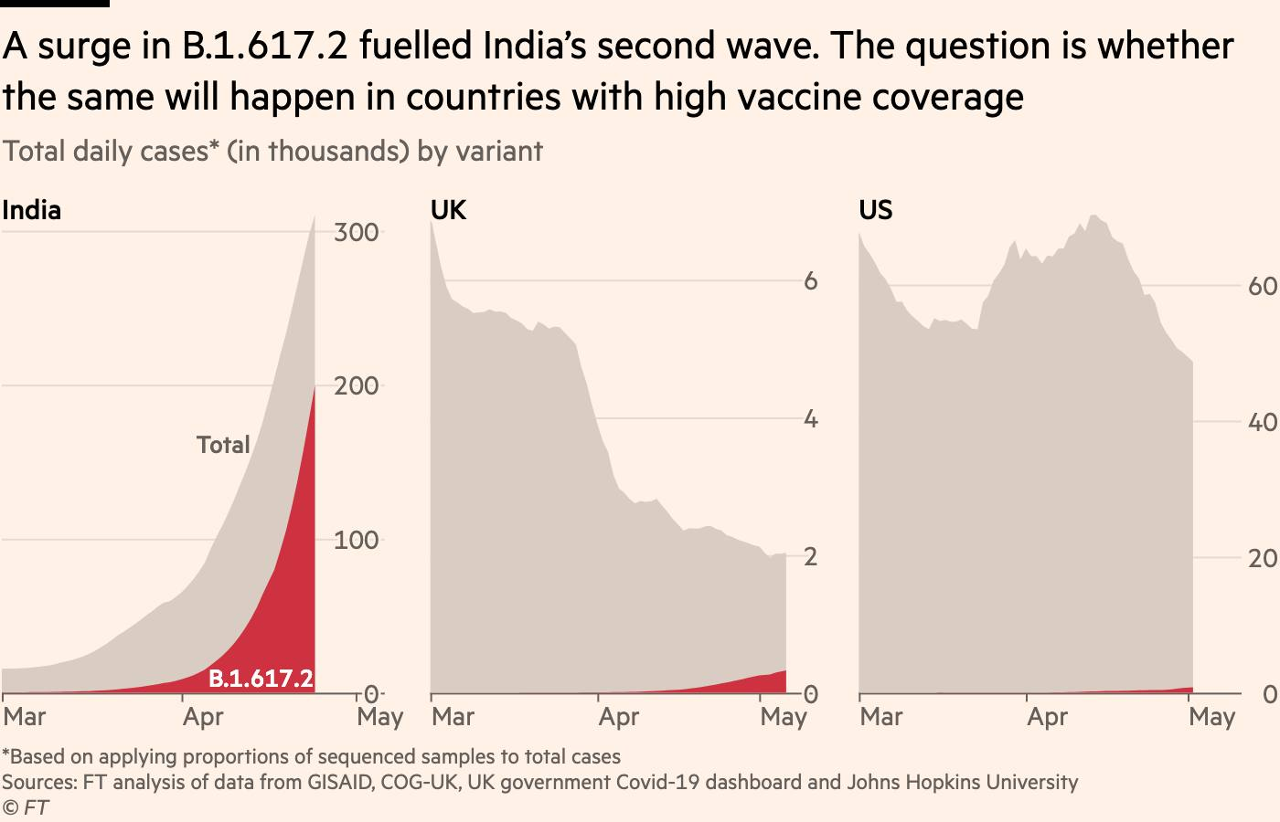 Chart showing that a surge in B.1.617.2 fuelled India's second wave. The question is whether the same will happen in countries with high vaccine coverage