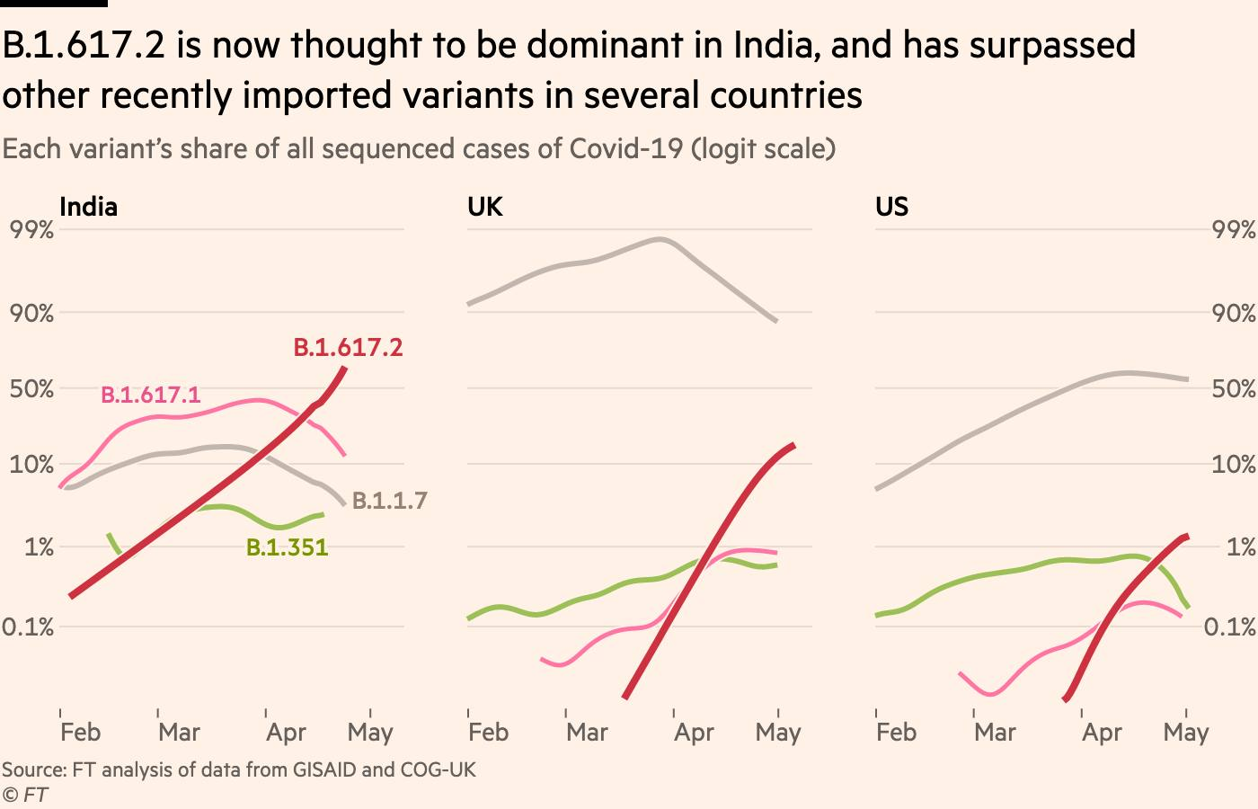 Chart showing that B.1.617.2 is now thought to be dominant in India, and has surpassed other recently imported variants in several countries