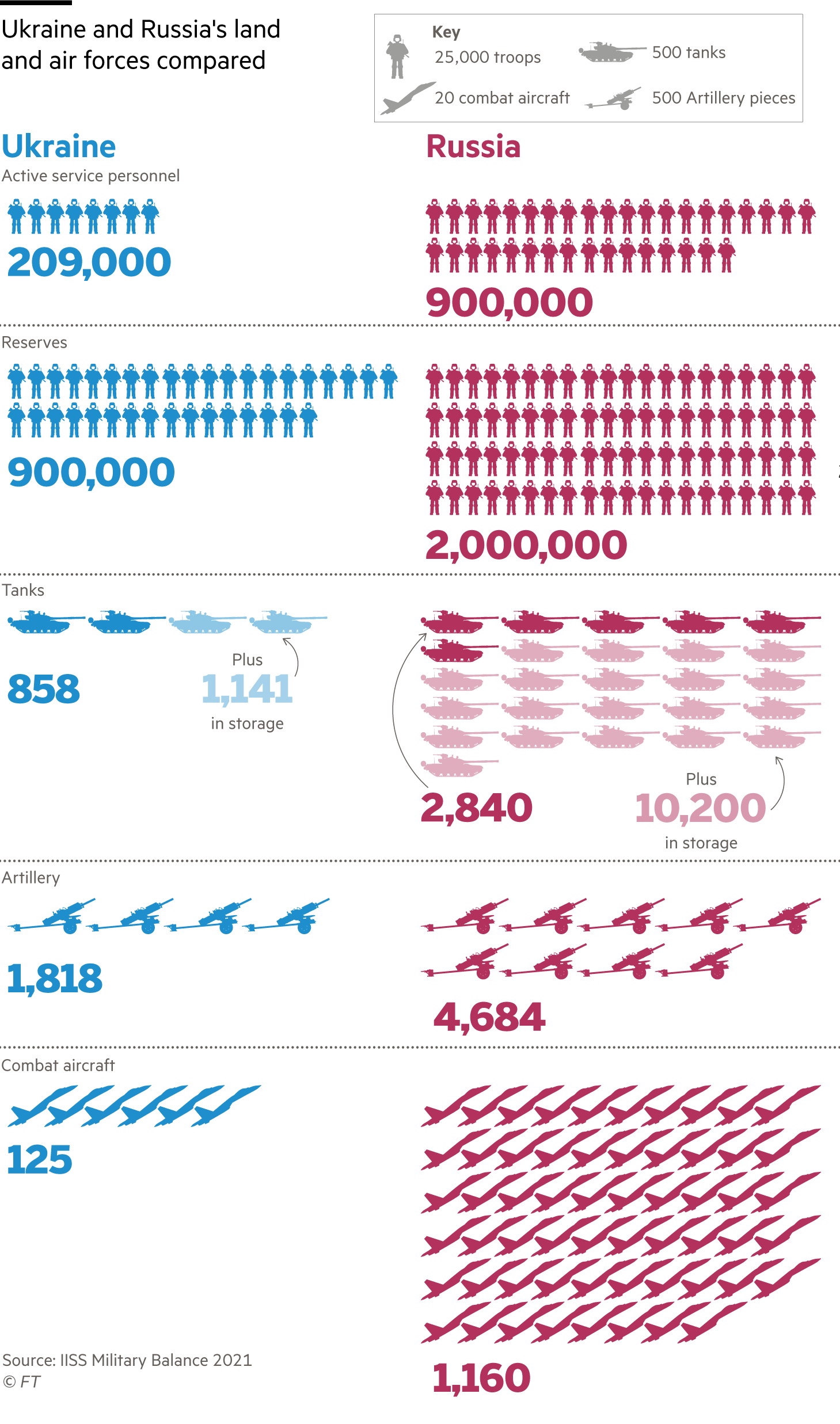 Information graphic comparing Ukraine and Russia's land and air forces