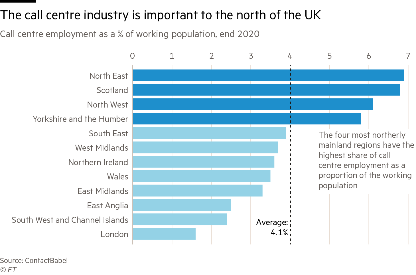 The call centre industry is important to the north of the UK
