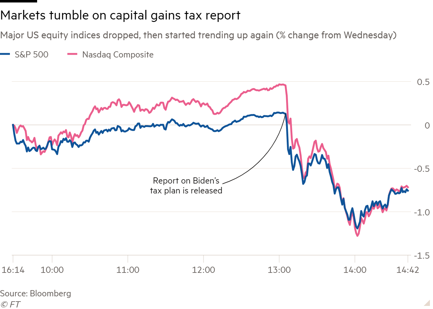 Line chart of Major US equity indices dropped, then started trending up again showing Markets tumble on capital gains tax report