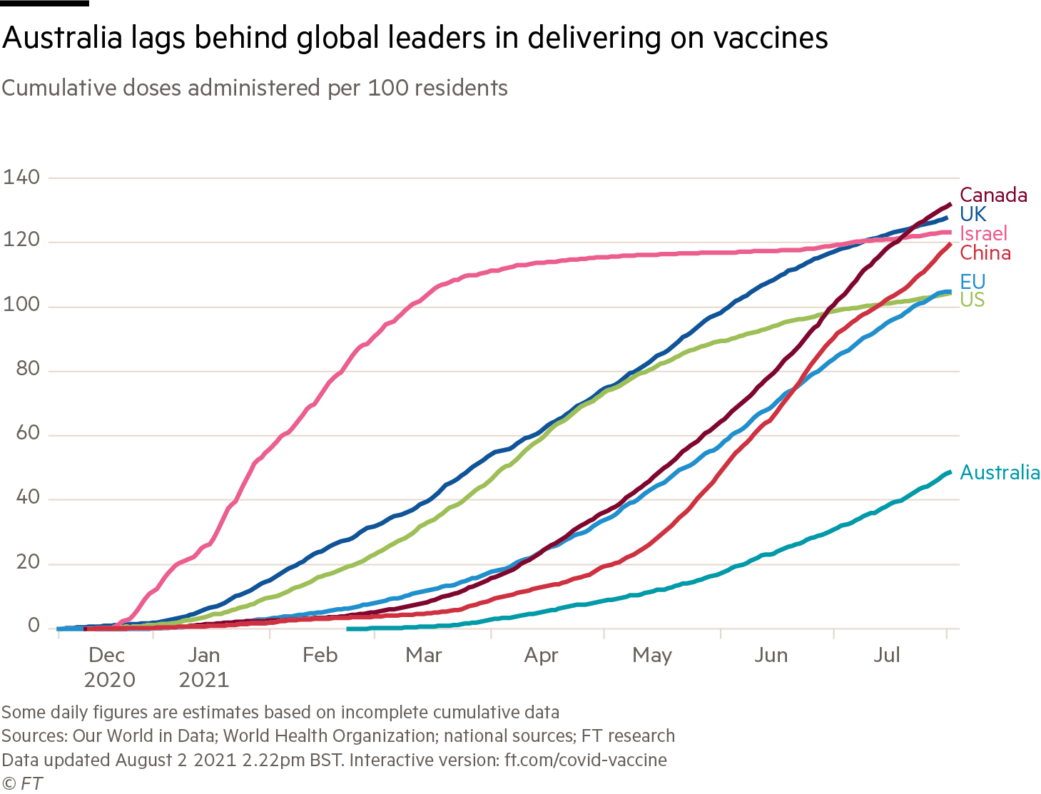 Australia lags behind global leaders in delivering on vaccines