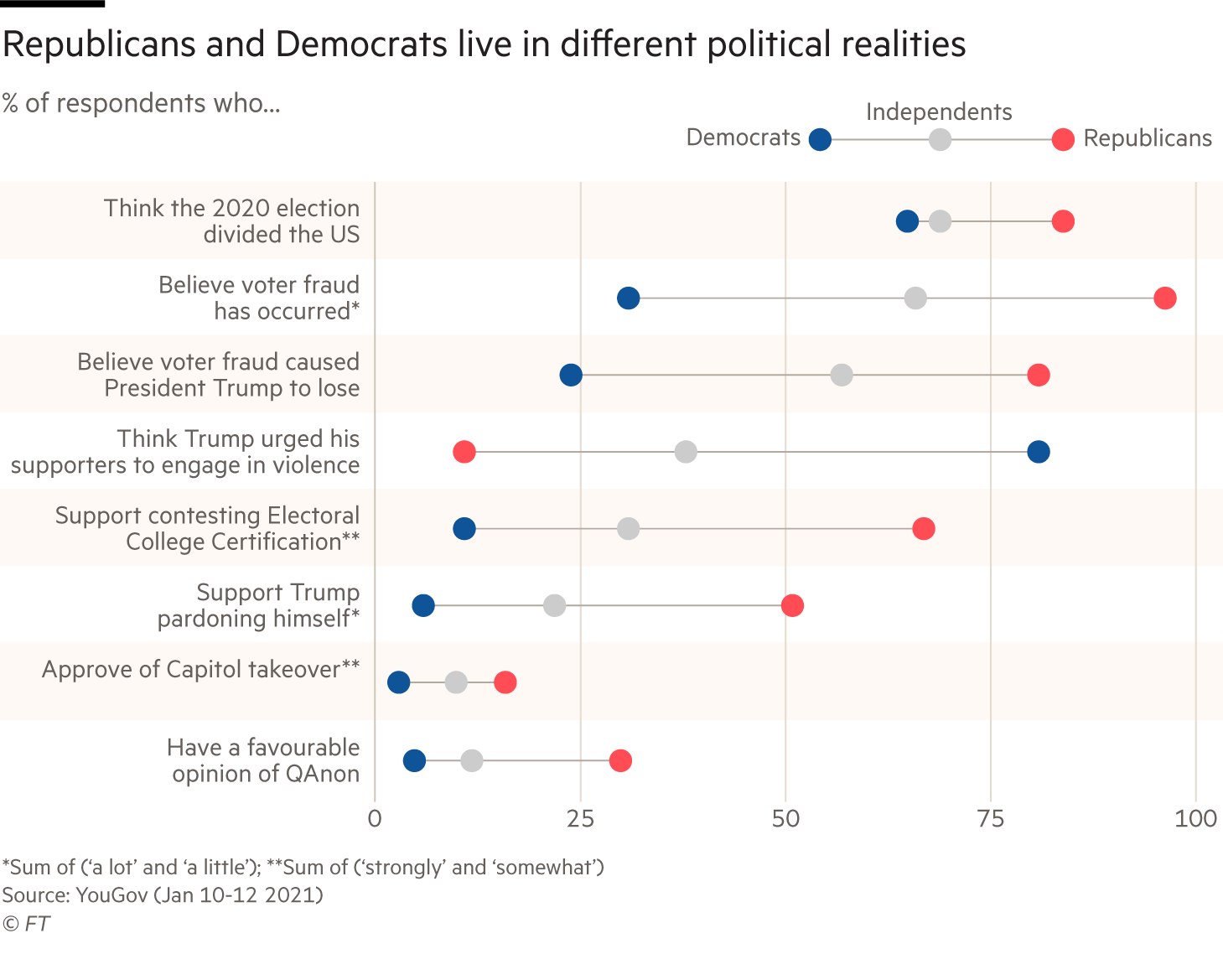 Republicans and Democrats live in different political realities. Chart showing % of respondents by political affiliation who ... Have a favourable opinion of QAnon Approve of Capitol takeover Support Trump pardoning himself Support contesting Electoral College Certification Think Trump urged his supporters to engage in violence Believe voter fraud caused President Trump to lose Believe voter fraud has occurred*Think the 2020 election divided the US