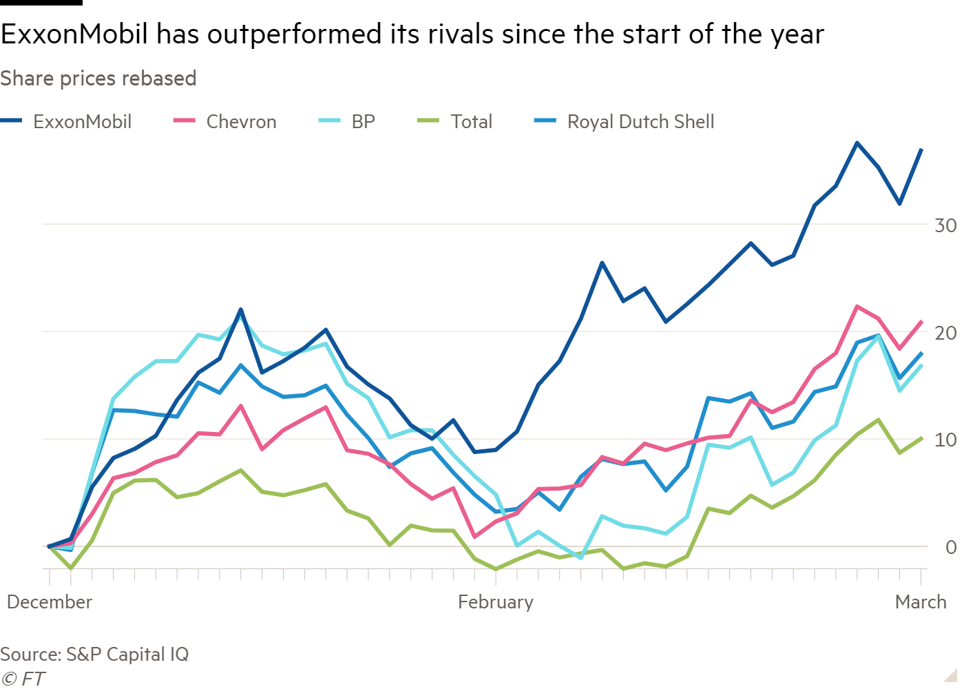 Line chart of Share prices rebased showing ExxonMobil has outperformed its rivals since the start of the year