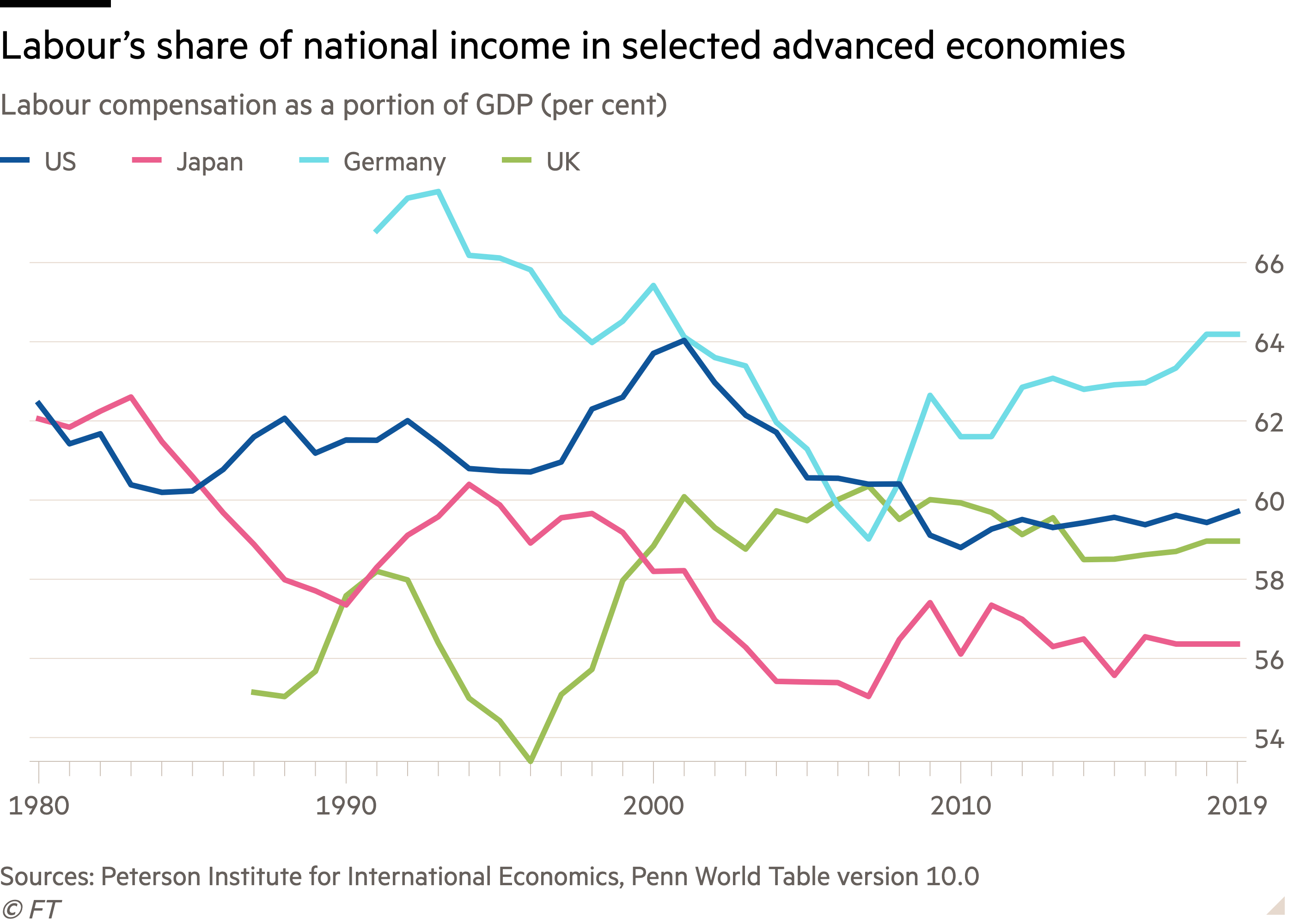 Line chart of Labour compensation as a portion of GDP (per cent)  showing Labour's share of national income in selected advanced economies